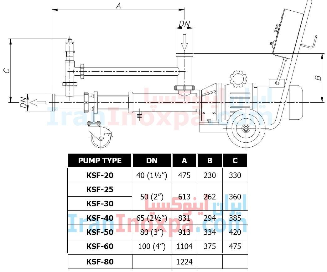 جدول ابعاد مونو پمپ بهداشتی دارای بای پس KSF اینوکسپا inoxpa