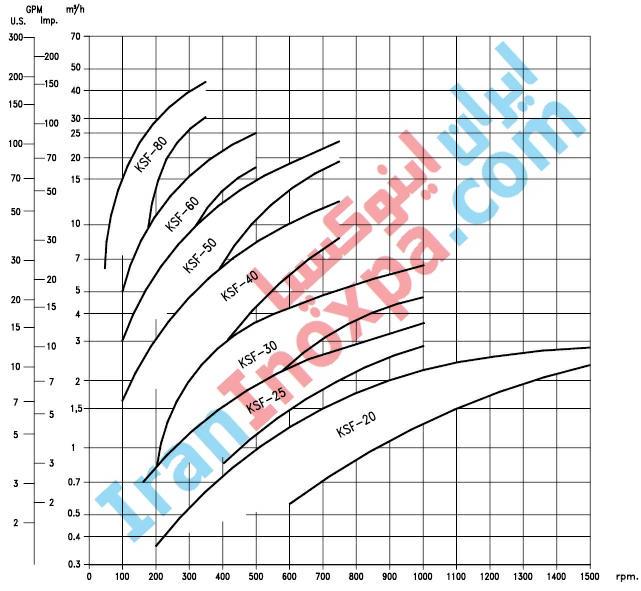 نمودار خصوصیات هیدرولیکی مونو پمپ بهداشتی متحرک KSF اینوکسپا inoxpa